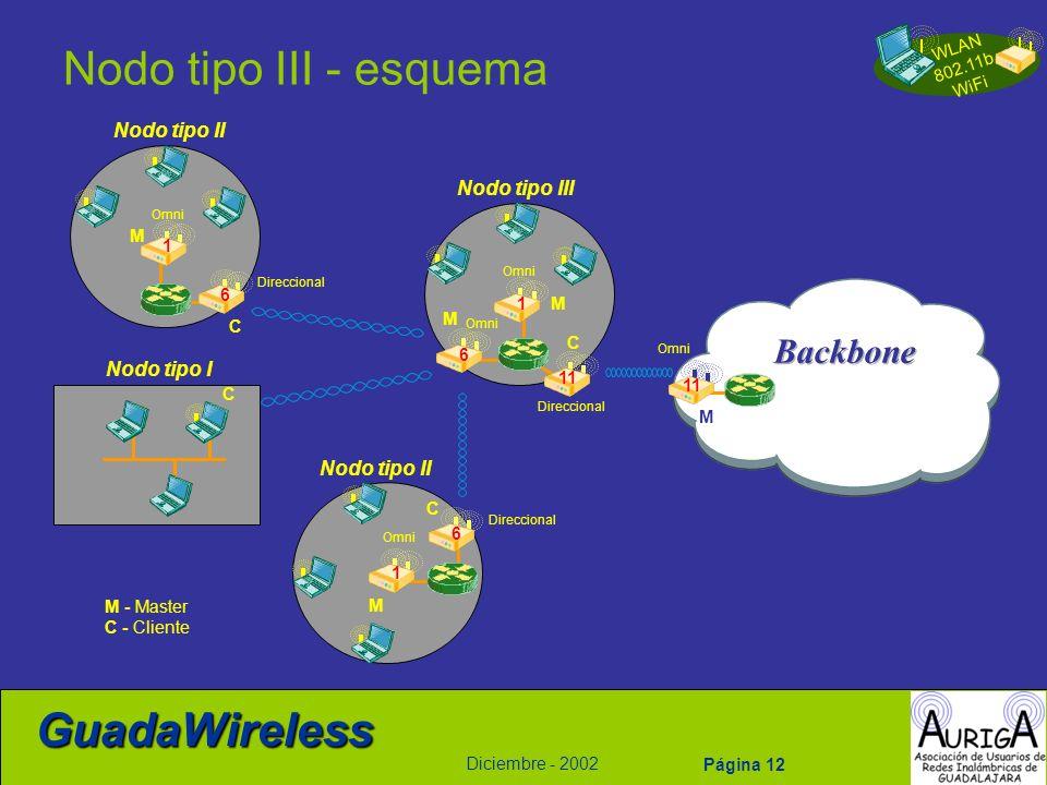 WLAN 802.11b WiFi Diciembre - 2002 GuadaWireless Página 12 Nodo tipo III - esquema C 6 M 1 Direccional Omni C M 1 6 Direccional Omni M 11 Omni 11 6 M