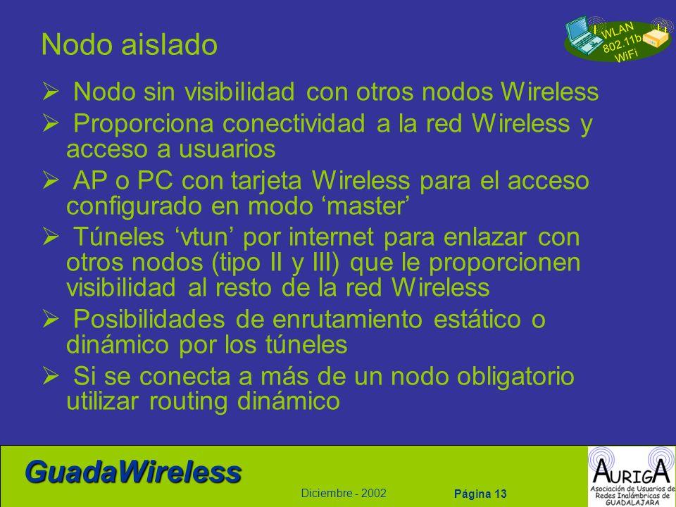 WLAN 802.11b WiFi Diciembre - 2002 GuadaWireless Página 13 Nodo aislado Nodo sin visibilidad con otros nodos Wireless Proporciona conectividad a la re