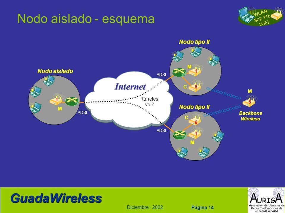 WLAN 802.11b WiFi Diciembre - 2002 GuadaWireless Página 14 Nodo aislado - esquema M 1 M M 1 1 túneles vtun ADSL C C M 6 6 6 Backbone Wireless Nodo ais