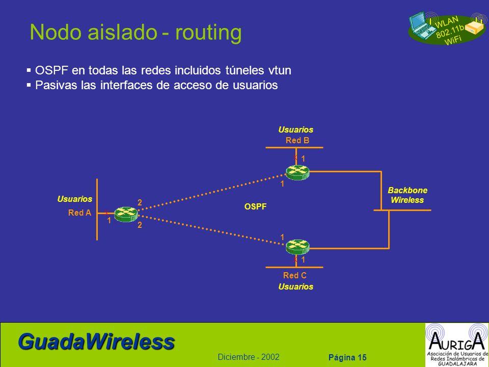 WLAN 802.11b WiFi Diciembre - 2002 GuadaWireless Página 15 Nodo aislado - routing Red B Red C Red A 1 1 1 OSPF en todas las redes incluidos túneles vt
