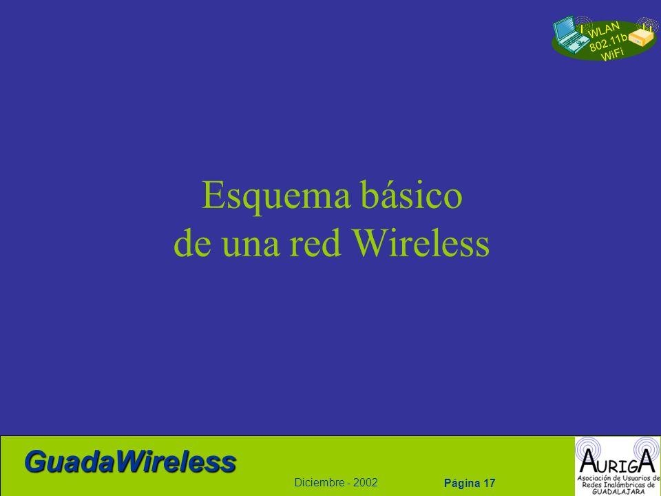 WLAN 802.11b WiFi Diciembre - 2002 GuadaWireless Página 17 Esquema básico de una red Wireless