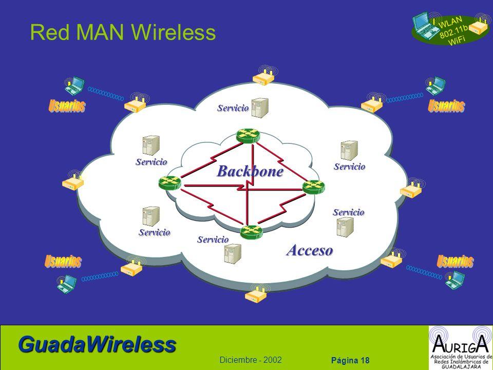 WLAN 802.11b WiFi Diciembre - 2002 GuadaWireless Página 18 Red MAN Wireless