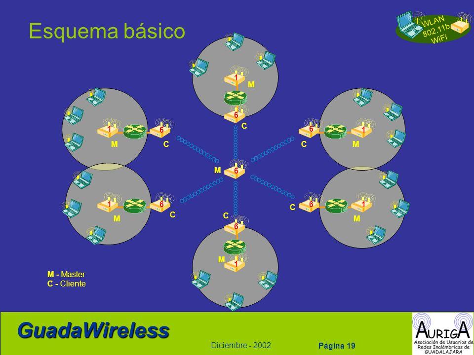 WLAN 802.11b WiFi Diciembre - 2002 GuadaWireless Página 19 Esquema básico M - Master C - Cliente M M M M M M M C C C C C C 1 1 1 1 1 1 6 6 6 6 6 6 6