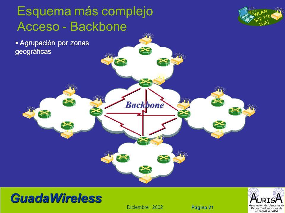 WLAN 802.11b WiFi Diciembre - 2002 GuadaWireless Página 21 Esquema más complejo Acceso - Backbone Agrupación por zonas geográficas