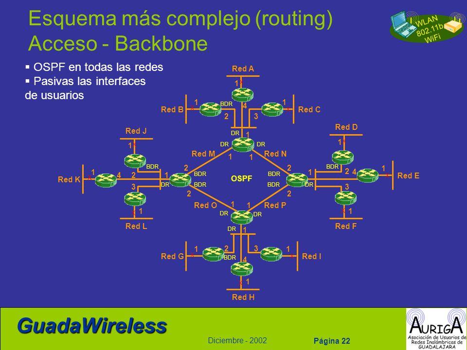 WLAN 802.11b WiFi Diciembre - 2002 GuadaWireless Página 22 Esquema más complejo (routing) Acceso - Backbone OSPF en todas las redes Pasivas las interf