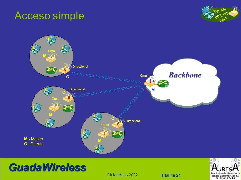 WLAN 802.11b WiFi Diciembre - 2002 GuadaWireless Página 24 Acceso simple C C 6 M 1 M 1 6 Direccional Omni C M 1 6 Direccional Omni M 6 M - Master C -