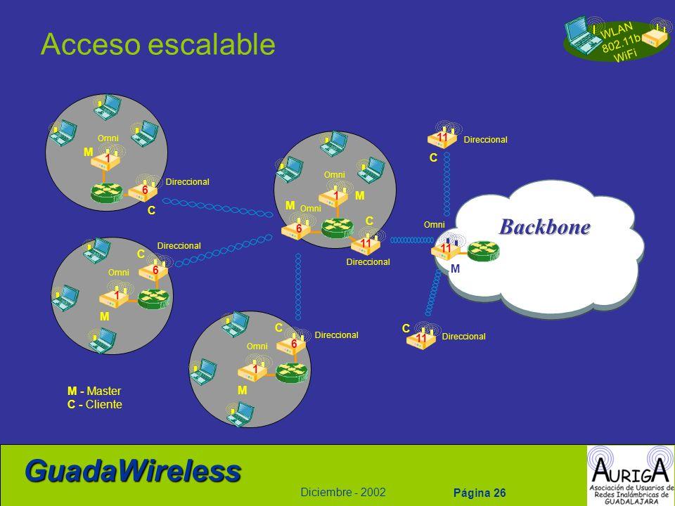 WLAN 802.11b WiFi Diciembre - 2002 GuadaWireless Página 26 Acceso escalable C C 6 M 1 M 1 6 Direccional Omni C M 1 6 Direccional Omni M 11 Omni 11 6 M