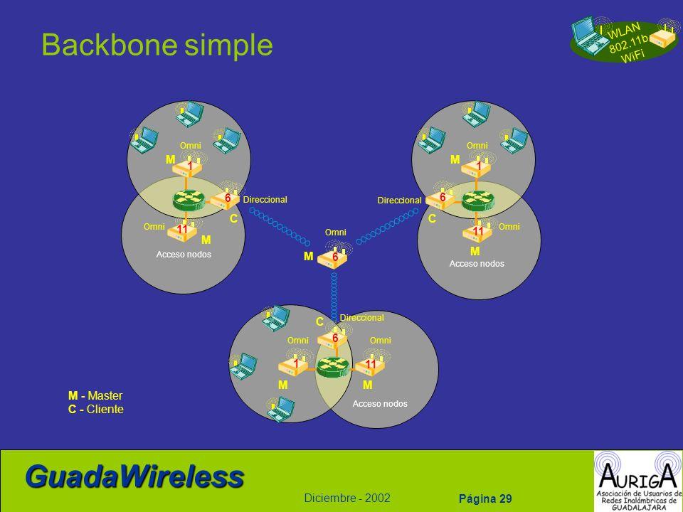 WLAN 802.11b WiFi Diciembre - 2002 GuadaWireless Página 29 Backbone simple M M M M C C C 11 6 6 6 M 1 M 1 M 1 6 Omni Direccional Omni Acceso nodos M -