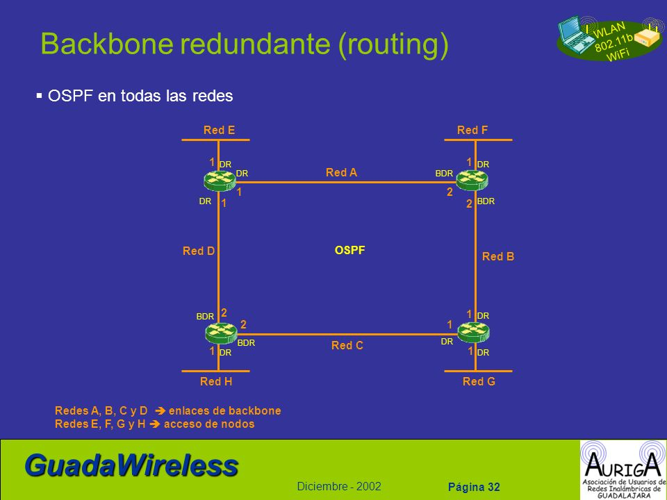 WLAN 802.11b WiFi Diciembre - 2002 GuadaWireless Página 32 Backbone redundante (routing) OSPF en todas las redes Red A Red B Red C Red D Red ERed F Re