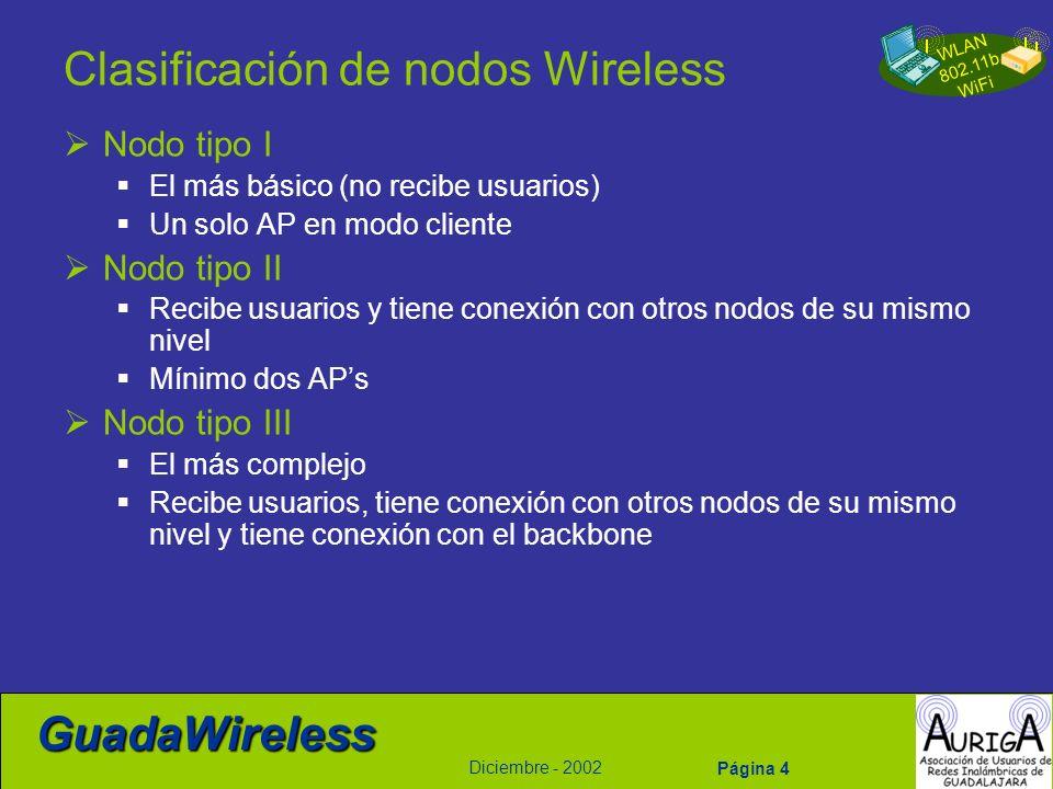 WLAN 802.11b WiFi Diciembre - 2002 GuadaWireless Página 4 Clasificación de nodos Wireless Nodo tipo I El más básico (no recibe usuarios) Un solo AP en