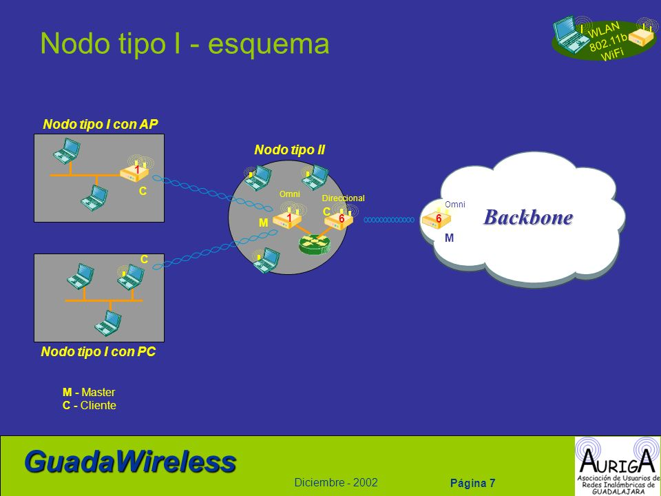 WLAN 802.11b WiFi Diciembre - 2002 GuadaWireless Página 38 Routing en una comunidad Wireless eBGP iBGP OSPF área 0