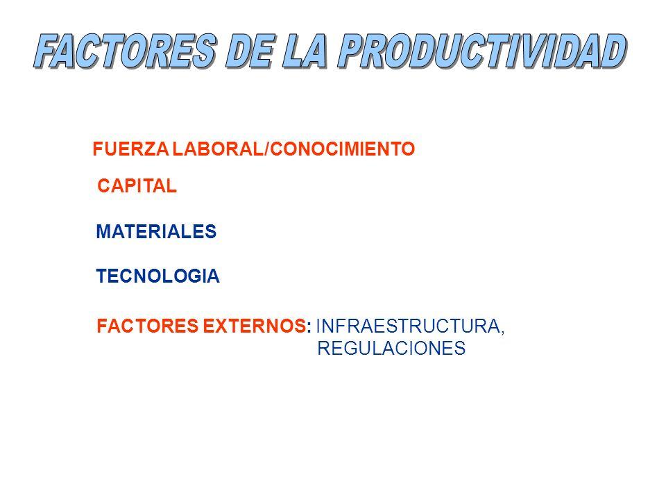 FUERZA LABORAL/CONOCIMIENTO MATERIALES TECNOLOGIA FACTORES EXTERNOS: INFRAESTRUCTURA, REGULACIONES CAPITAL