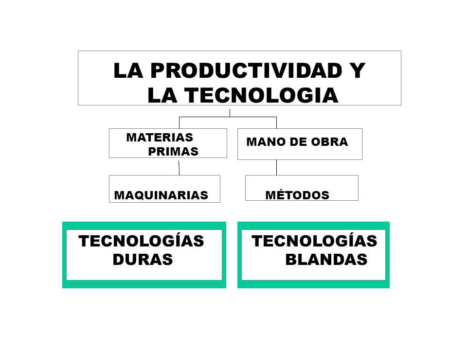 TECNOLOGÍAS DURAS MAQUINARIAS TECNOLOGÍAS BLANDAS MÉTODOS LA PRODUCTIVIDAD Y LA TECNOLOGIA MATERIAS PRIMAS MANO DE OBRA