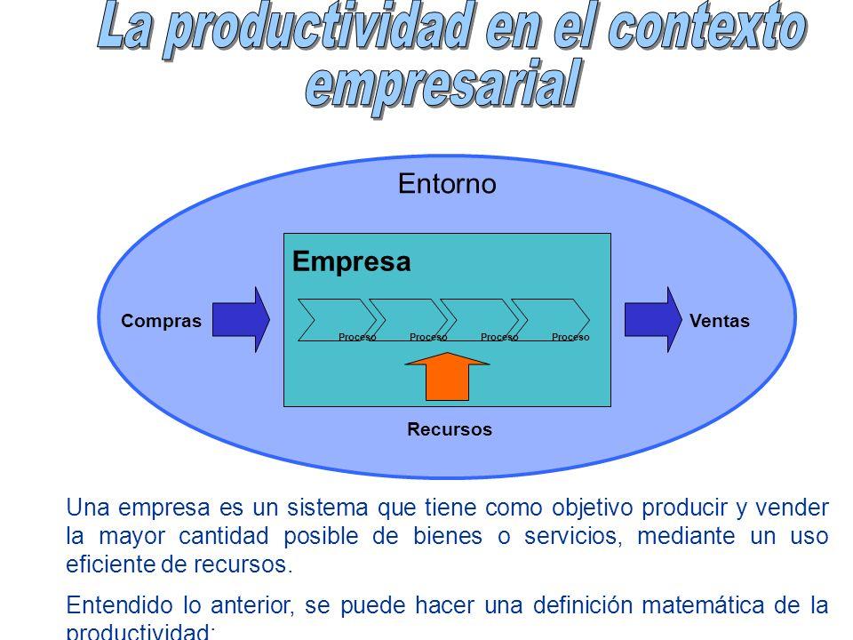 Empresa ComprasVentas Recursos Proceso Entorno Una empresa es un sistema que tiene como objetivo producir y vender la mayor cantidad posible de bienes