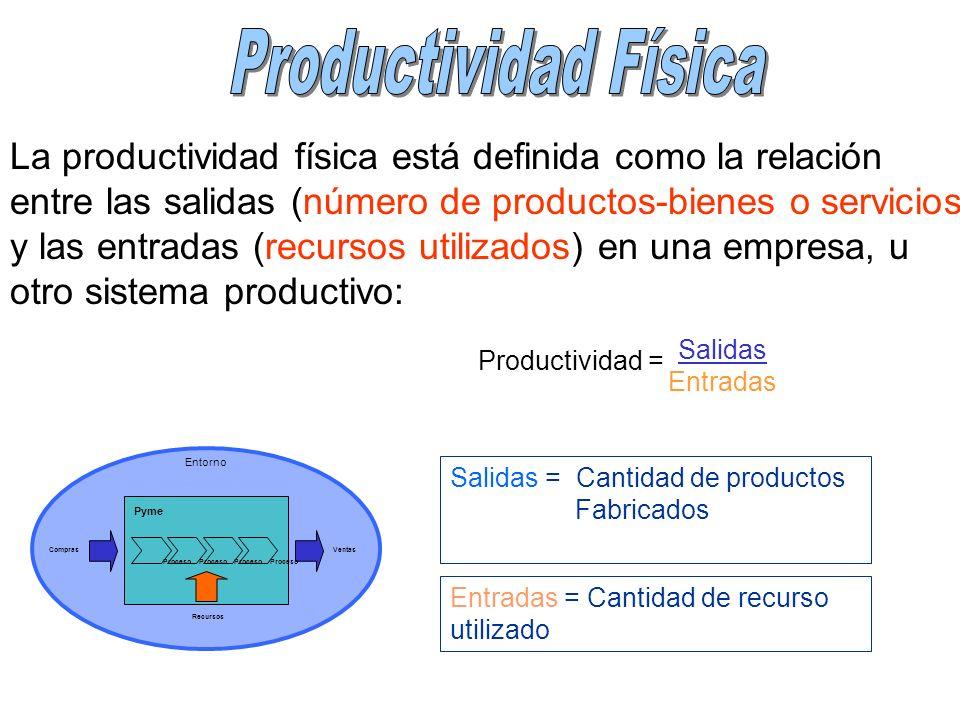 La productividad física está definida como la relación entre las salidas (número de productos-bienes o servicios) y las entradas (recursos utilizados)