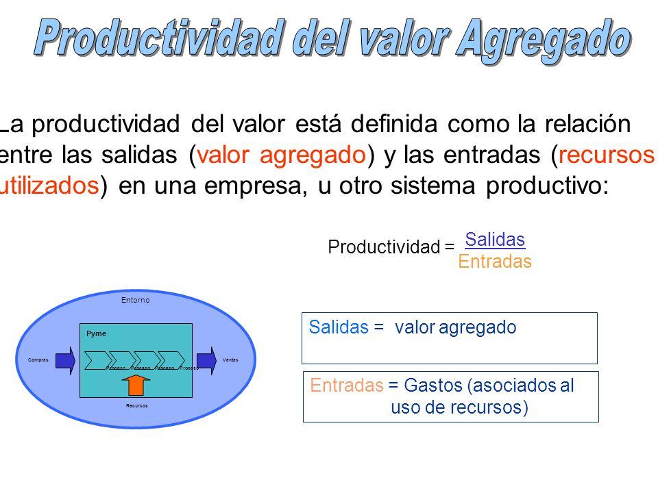 La productividad del valor está definida como la relación entre las salidas (valor agregado) y las entradas (recursos utilizados) en una empresa, u ot