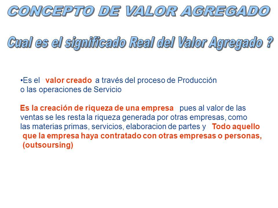 Es el a través del proceso de Producción o las operaciones de Servicio pues al valor de las ventas se les resta la riqueza generada por otras empresas