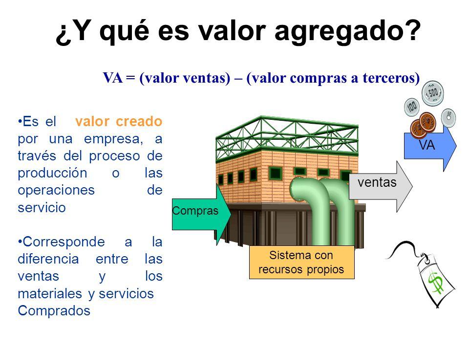 Compras Sistema con recursos propios ventas VA Es el valor creado por una empresa, a través del proceso de producción o las operaciones de servicio Co