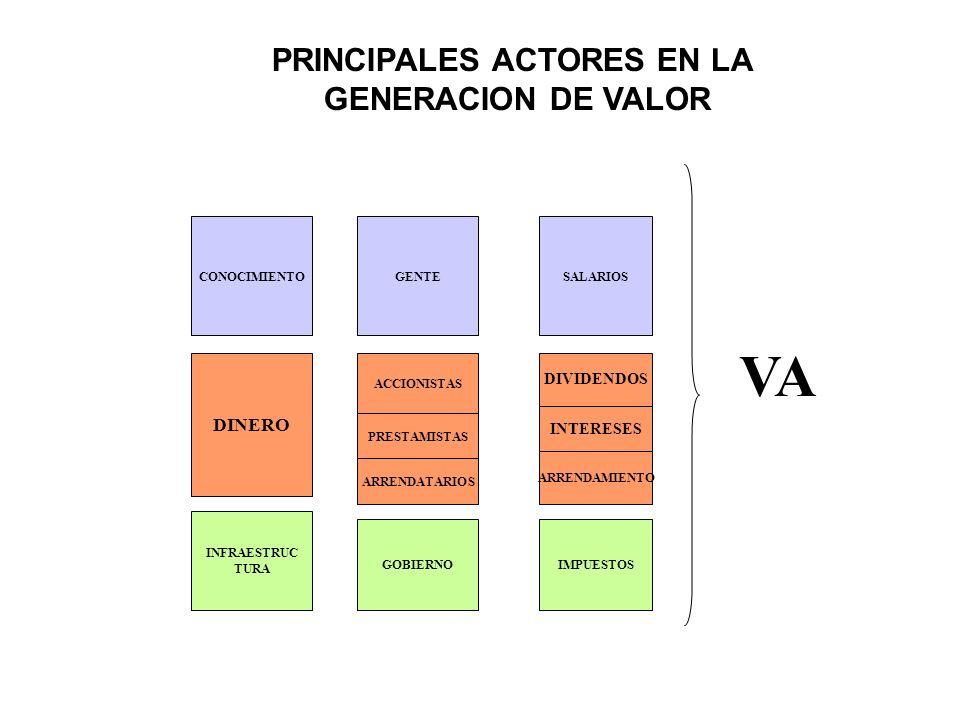 PRINCIPALES ACTORES EN LA GENERACION DE VALOR CONOCIMIENTOGENTESALARIOS DINERO ACCIONISTAS PRESTAMISTAS ARRENDATARIOS DIVIDENDOS INTERESES ARRENDAMIEN
