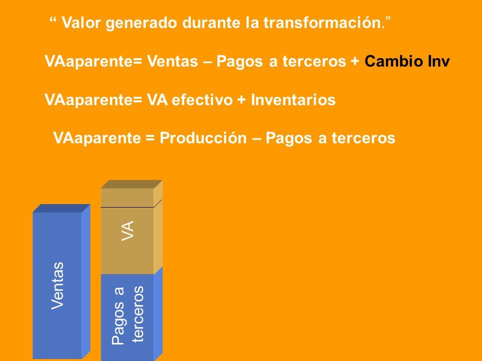 Valor generado durante la transformación. VAaparente= Ventas – Pagos a terceros + Cambio Inv VAaparente= VA efectivo + Inventarios VAaparente = Produc