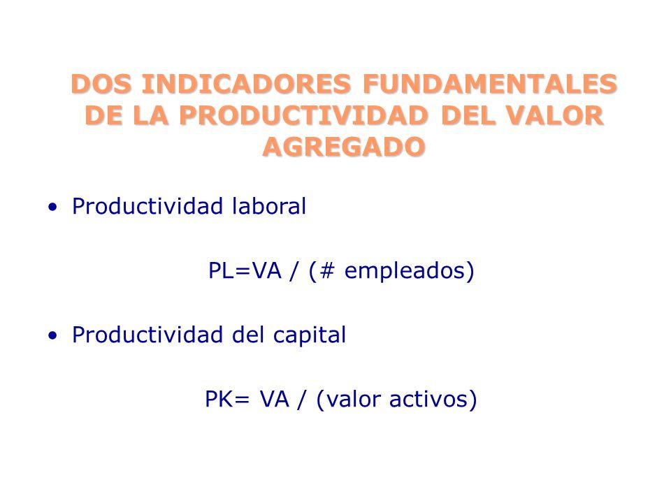 DOS INDICADORES FUNDAMENTALES DE LA PRODUCTIVIDAD DEL VALOR AGREGADO Productividad laboral PL=VA / (# empleados) Productividad del capital PK= VA / (v