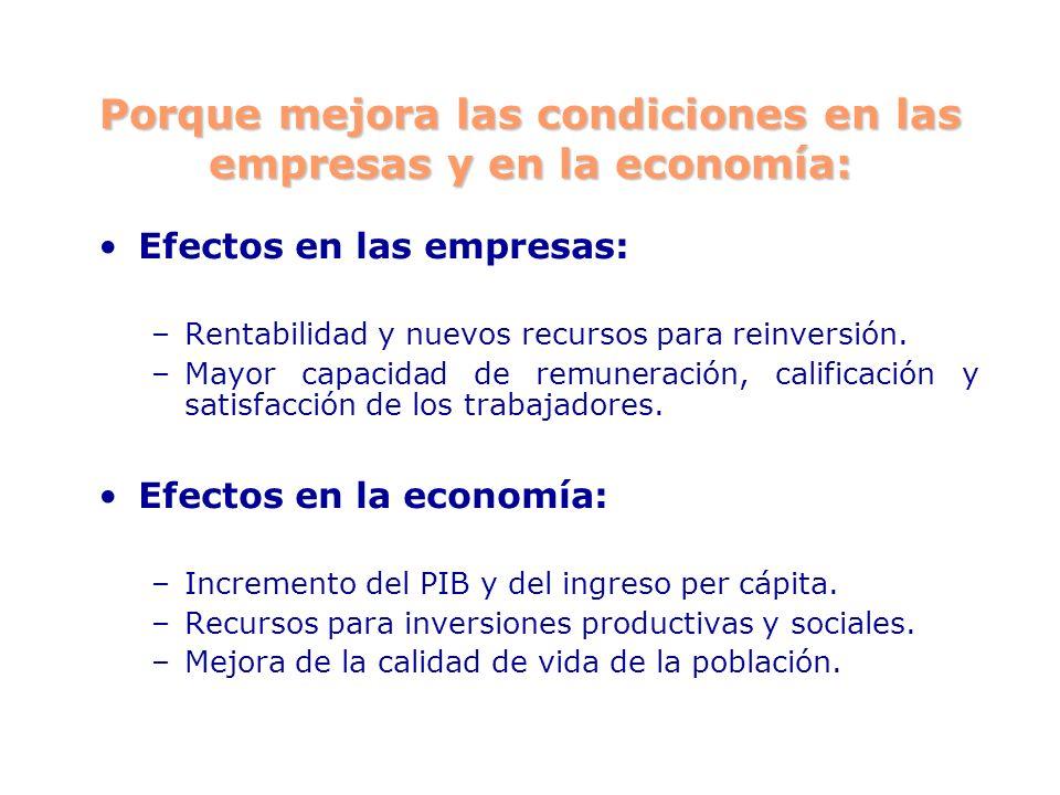 Porque mejora las condiciones en las empresas y en la economía: Efectos en las empresas: –Rentabilidad y nuevos recursos para reinversión. –Mayor capa