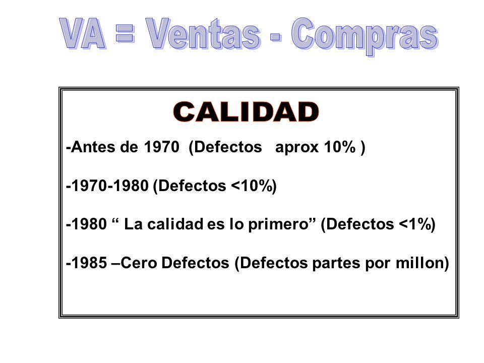 -Antes de 1970 (Defectos aprox 10% ) -1970-1980 (Defectos <10%) -1980 La calidad es lo primero (Defectos <1%) -1985 –Cero Defectos (Defectos partes po