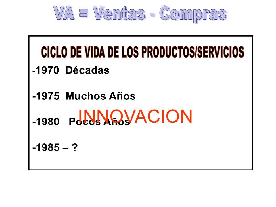 - 1970 Décadas -1975 Muchos Años -1980 Pocos Años -1985 – ? INNOVACION