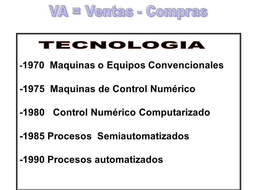 - 1970 Maquinas o Equipos Convencionales -1975 Maquinas de Control Numérico -1980 Control Numérico Computarizado -1985 Procesos Semiautomatizados -199