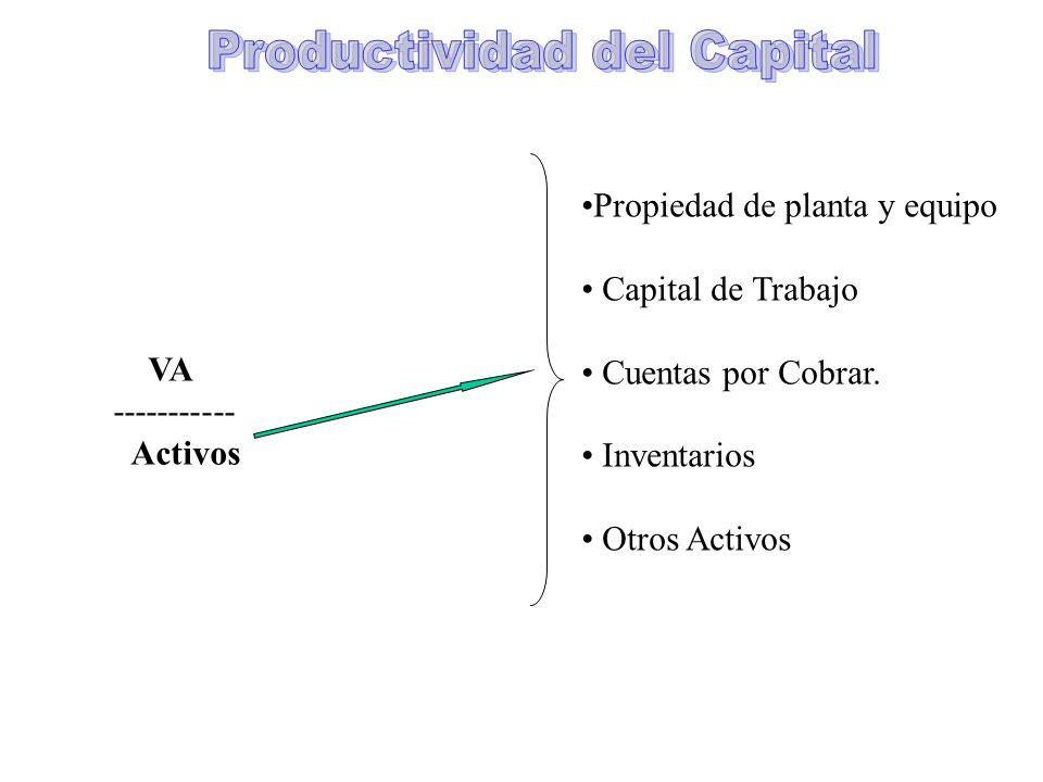 VA ----------- Activos Propiedad de planta y equipo Capital de Trabajo Cuentas por Cobrar. Inventarios Otros Activos