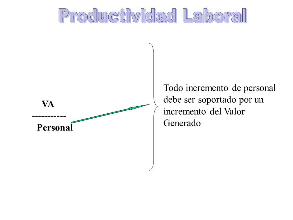 VA ----------- Personal Todo incremento de personal debe ser soportado por un incremento del Valor Generado