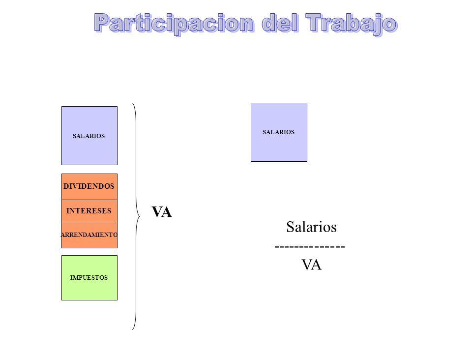 SALARIOS DIVIDENDOS INTERESES ARRENDAMIENTO IMPUESTOS VA SALARIOS Salarios -------------- VA