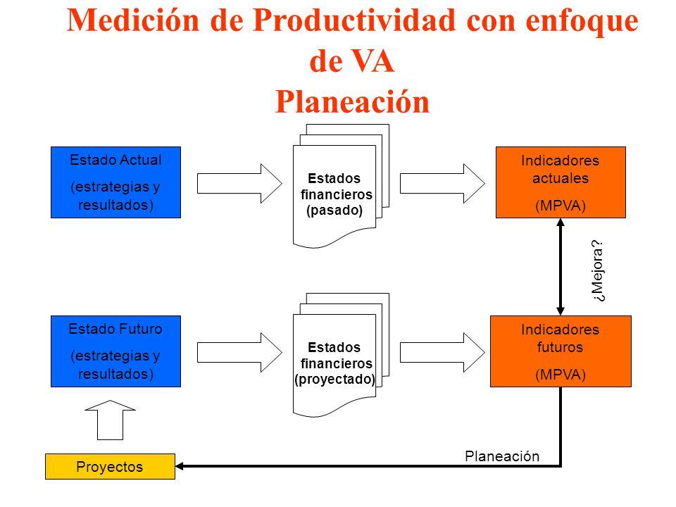Medición de Productividad con enfoque de VA Planeación Estados financieros (pasado) Indicadores actuales (MPVA) Estado Actual (estrategias y resultado