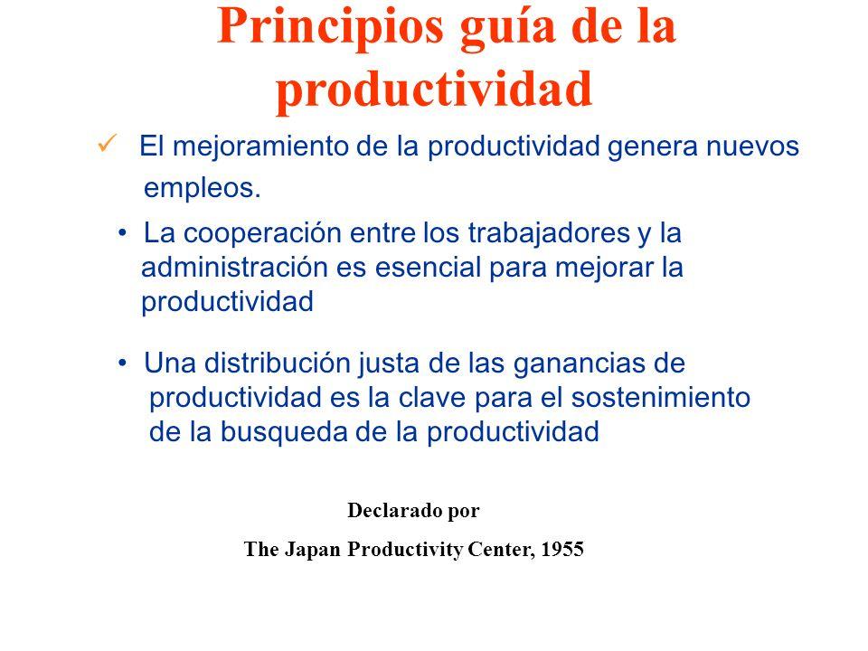 Principios guía de la productividad Declarado por The Japan Productivity Center, 1955 El mejoramiento de la productividad genera nuevos empleos. La co