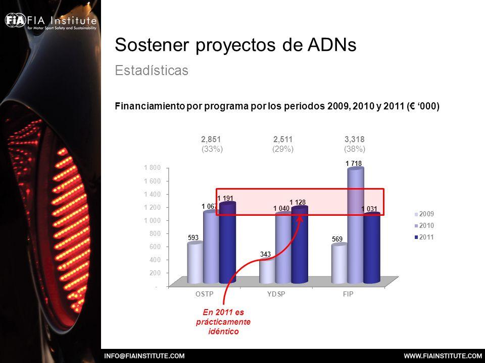 Sostener proyectos de ADNs Estadísticas Financiamiento por programa por los periodos 2009, 2010 y 2011 ( 000) En 2011 es prácticamente idéntico 2,851
