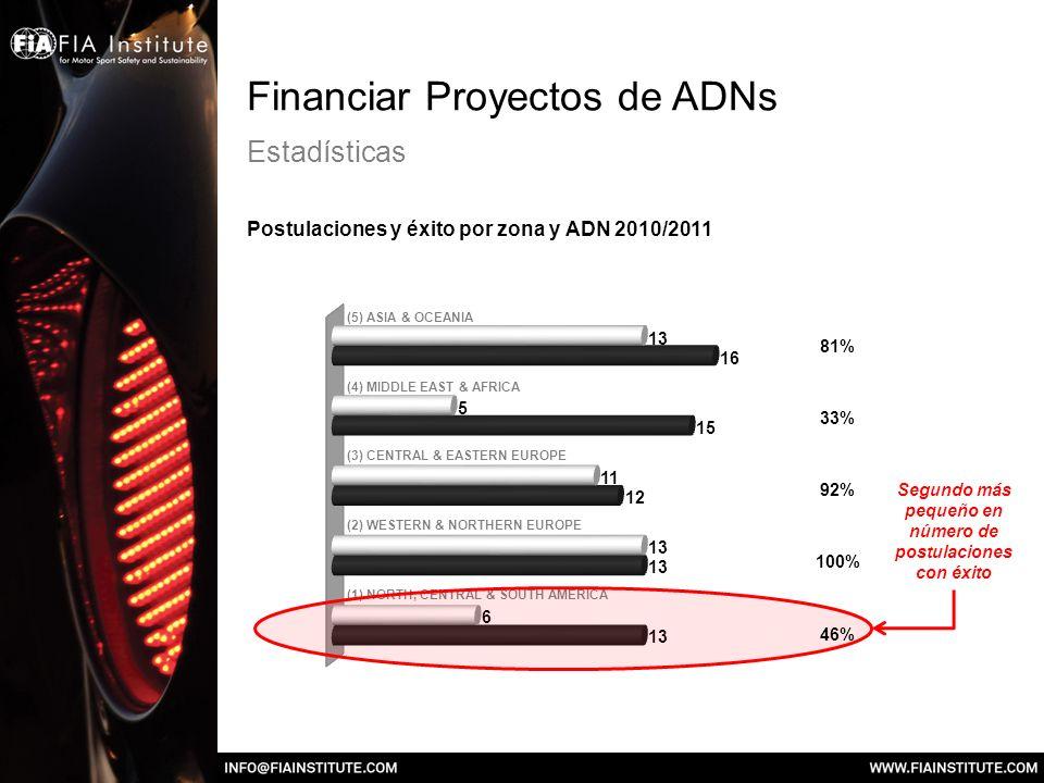 Financiar Proyectos de ADNs Estadísticas Postulaciones y éxito por zona y ADN 2010/2011 (1) NORTH, CENTRAL & SOUTH AMERICA (2) WESTERN & NORTHERN EURO