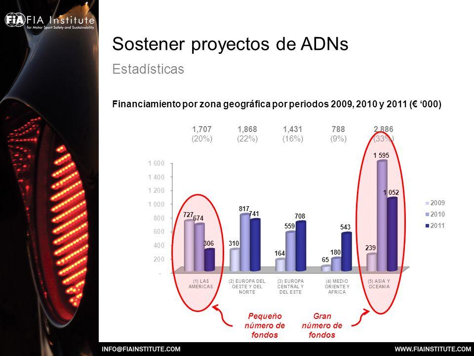 Sostener proyectos de ADNs Estadísticas Financiamiento por zona geográfica por periodos 2009, 2010 y 2011 ( 000) (1) LAS AMERICAS (2) EUROPA DEL OESTE