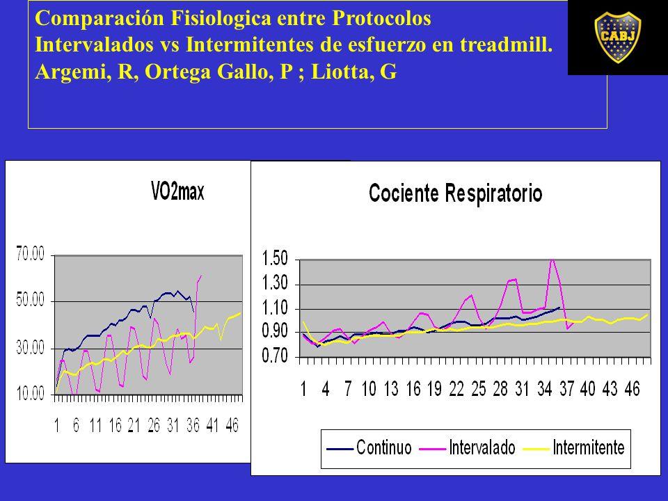 Comparación Fisiologica entre Protocolos Intervalados vs Intermitentes de esfuerzo en treadmill. Argemi, R, Ortega Gallo, P ; Liotta, G
