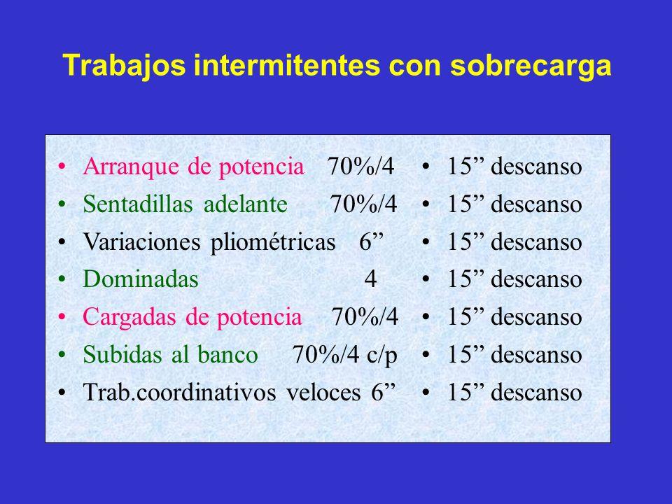 Recomendaciones prácticas Utilizar preferentemente ejercicios dinámicos, algunos de los básicos y los pliométricos de nivel inicial.