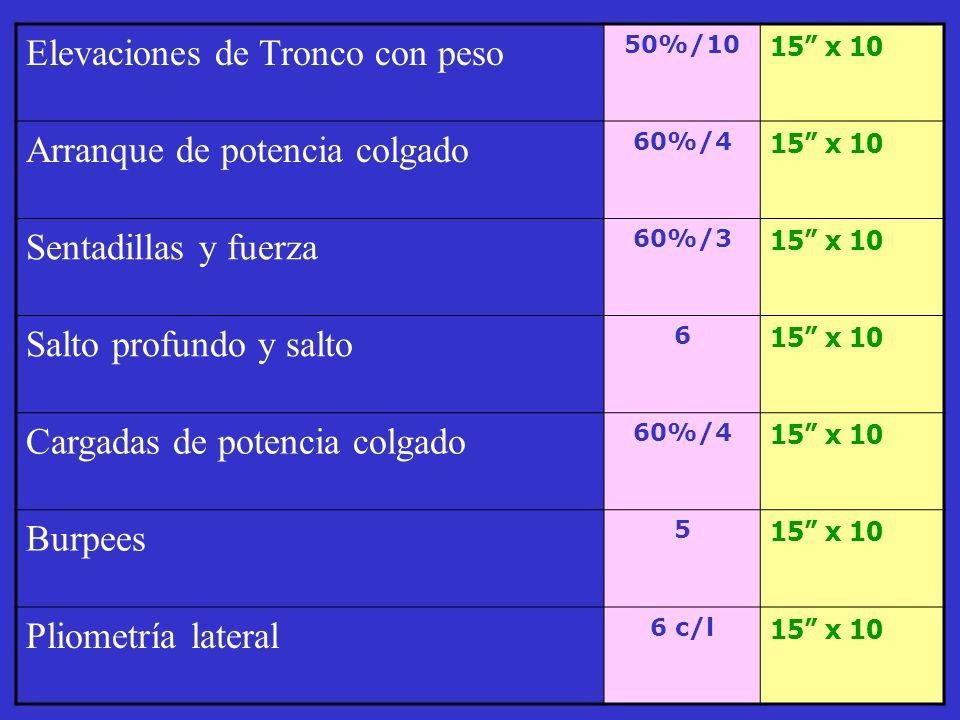 . Elevaciones de Tronco con peso 50%/10 15 x 10 Arranque de potencia colgado 60%/4 15 x 10 Sentadillas y fuerza 60%/3 15 x 10 Salto profundo y salto 6