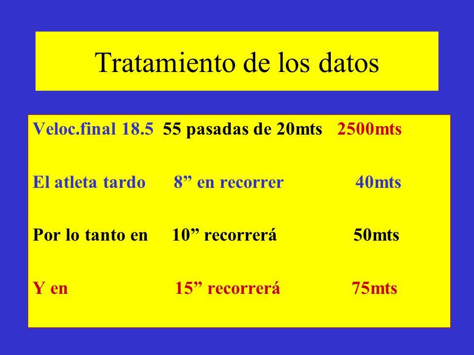 Tratamiento de los datos Veloc.final 18.5 55 pasadas de 20mts 2500mts El atleta tardo 8 en recorrer 40mts Por lo tanto en 10 recorrerá 50mts Y en 15 r