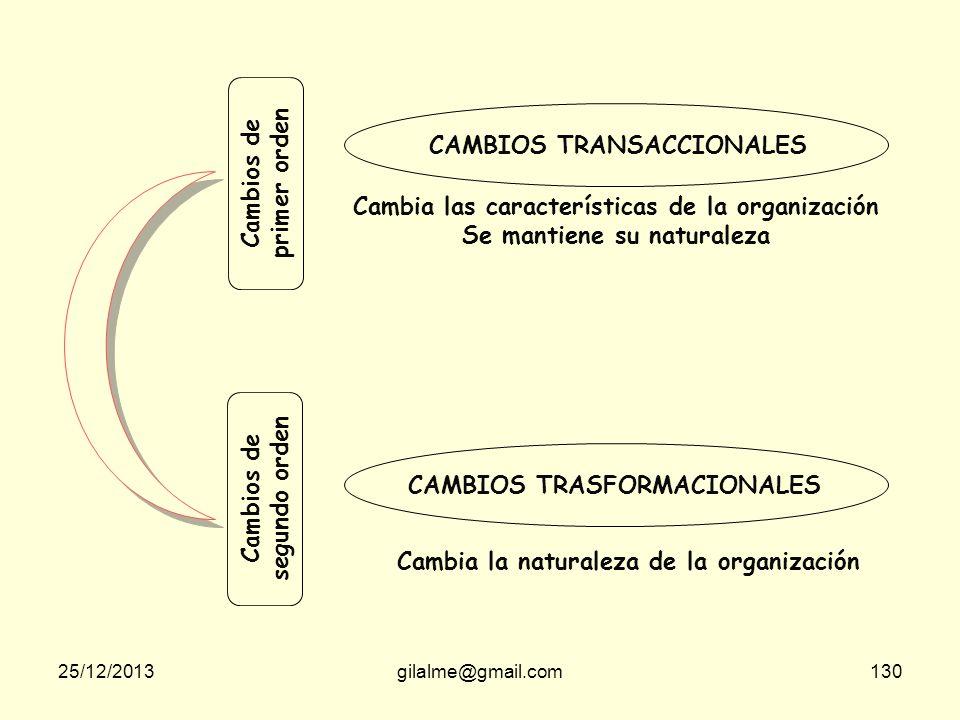 25/12/2013gilalme@gmail.com129 Educación + Comunicación Participación + Intervención Facilidad + Apoyo Negociación + Acuerdo Manipulación + Cooptación