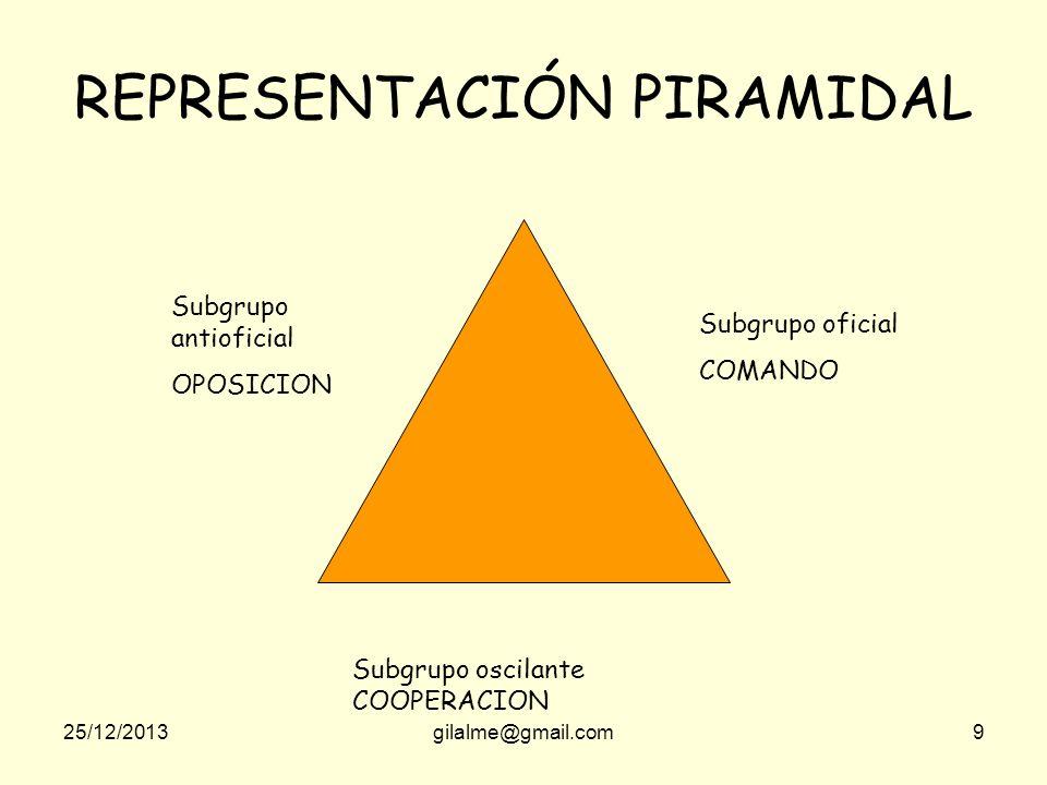 25/12/2013gilalme@gmail.com9 REPRESENTACIÓN PIRAMIDAL Subgrupo antioficial OPOSICION Subgrupo oficial COMANDO Subgrupo oscilante COOPERACION
