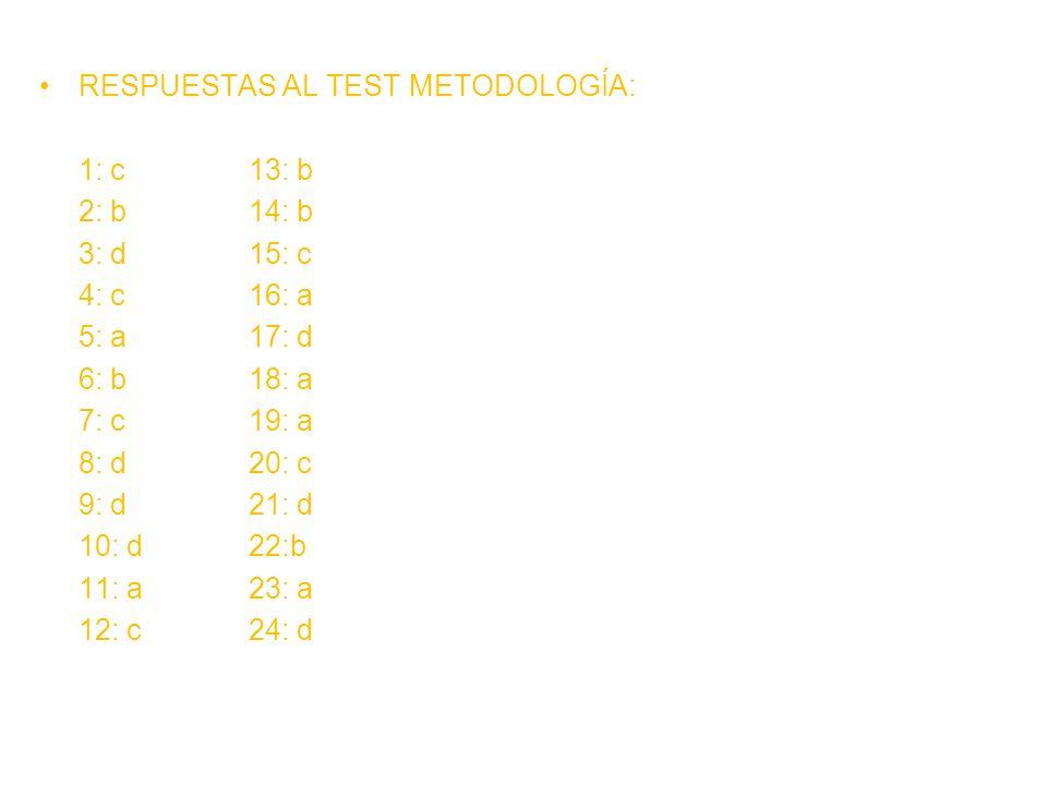 RESPUESTAS AL TEST METODOLOGÍA: 1: c13: b 2: b14: b 3: d15: c 4: c16: a 5: a17: d 6: b18: a 7: c19: a 8: d20: c 9: d21: d 10: d22:b 11: a23: a 12: c24: d