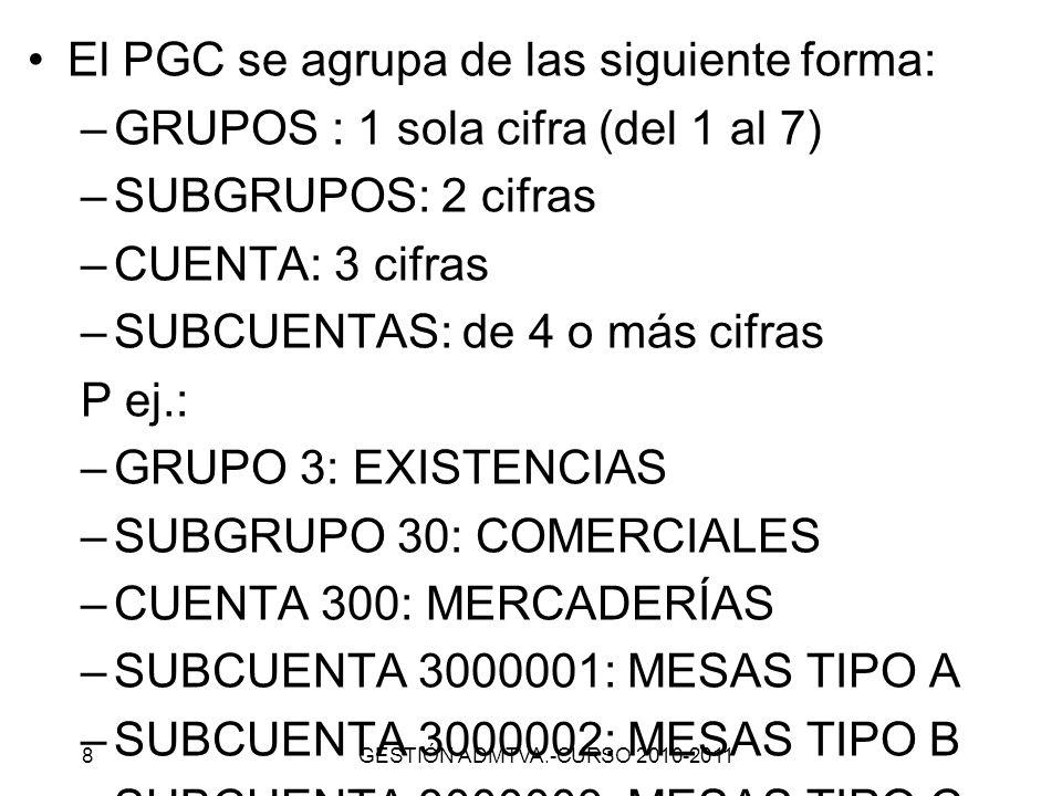 4.GRUPOS DEL PGC GRUPO 1: FINANCIACIÓN BÁSICA GRUPO 2: ACTIVO NO CORRIENTE GRUPO 3: EXISTENCIAS GRUPO 4: ACREEDORES Y DEUDORES POR OPERACIONES COMERCIALES GRUPO 5: CUENTAS FINANCIERAS GRUPO 6: COMPRAS Y GASTOS GRUPO 7: VENTAS E INGRESOS GESTIÓN ADMTVA.-CURSO 2010-20119