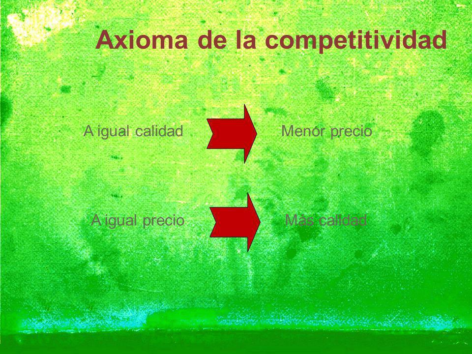 Axioma de la competitividad A igual calidadMenor precio A igual precioMás calidad