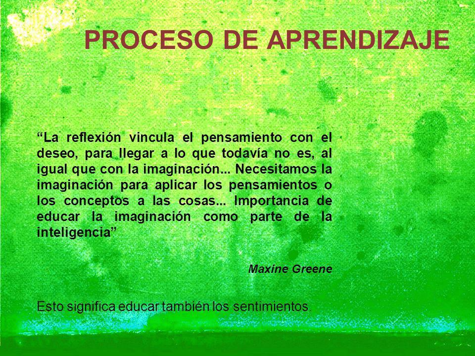 PROCESO DE APRENDIZAJE La reflexión vincula el pensamiento con el deseo, para llegar a lo que todavía no es, al igual que con la imaginación... Necesi