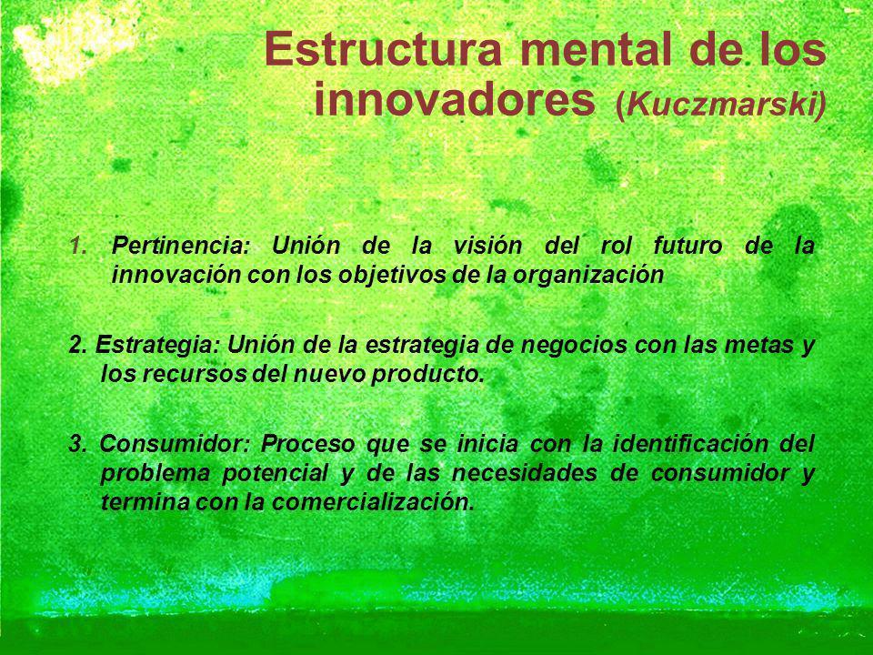 Estructura mental de los innovadores (Kuczmarski) Pertinencia: Unión de la visión del rol futuro de la innovación con los objetivos de la organización