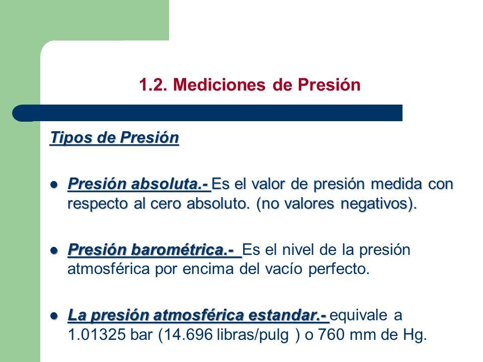 1.2. Mediciones de Presión Tipos de Presión Presión absoluta.- Es el valor de presión medida con respecto al cero absoluto. (no valores negativos). Pr