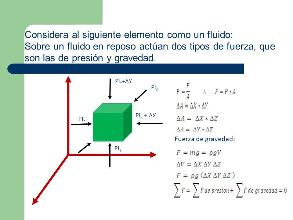 PI X PI X + X PI Y +Y PI Y PI Z Considera al siguiente elemento como un fluido: Sobre un fluido en reposo actúan dos tipos de fuerza, que son las de p